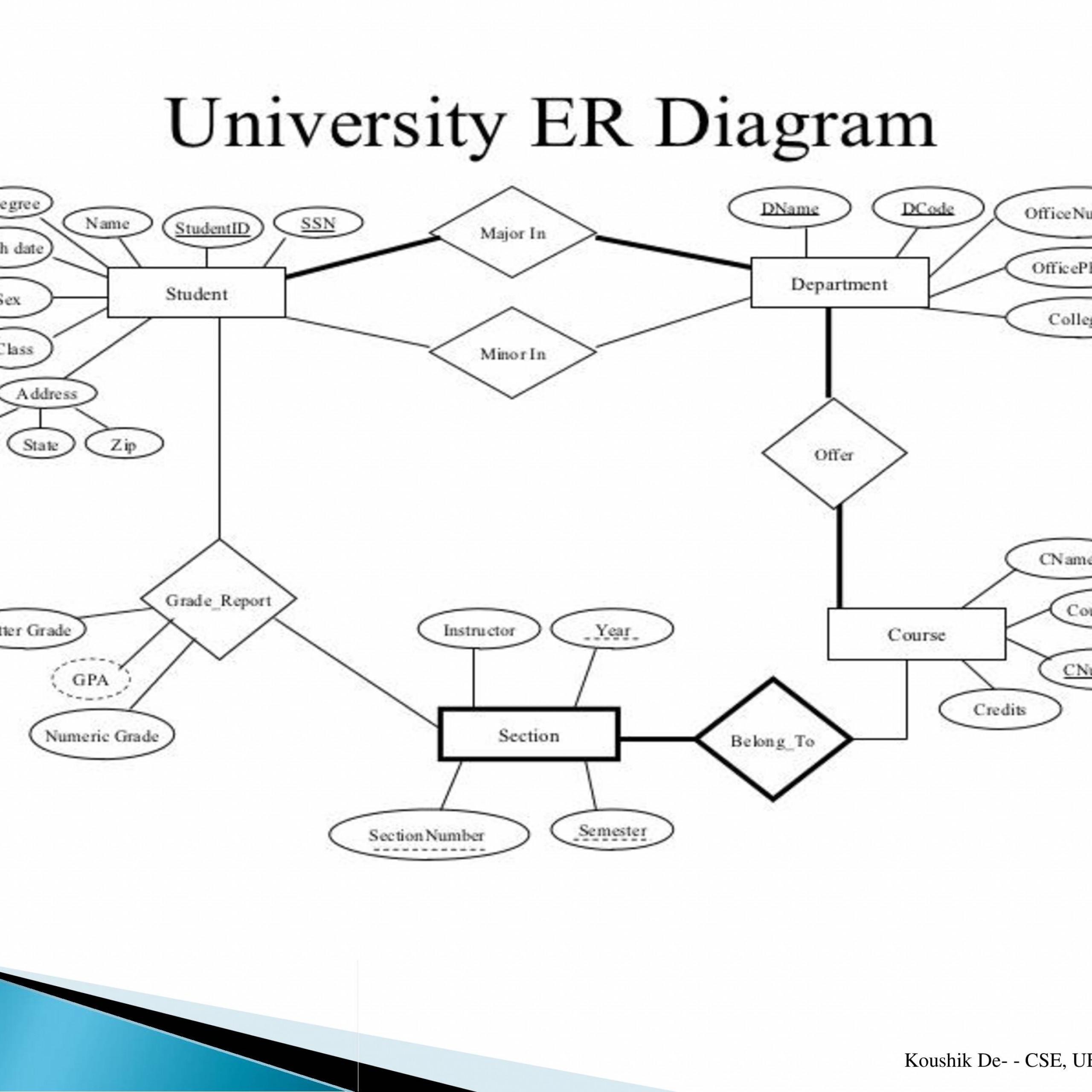 Database Management System (Paper 1) - Powerpoint Slides