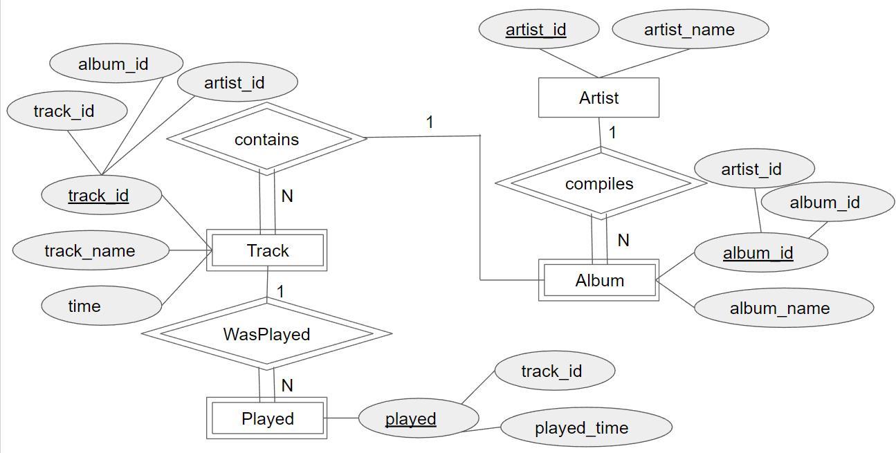 Music Database Er Diagram