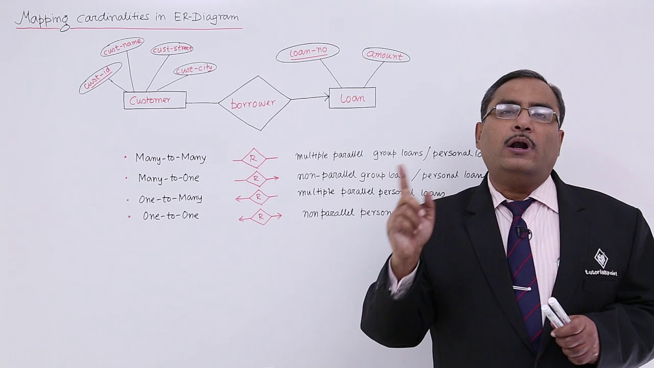 Dbms - Mapping Cardinalities In Er-Diagram