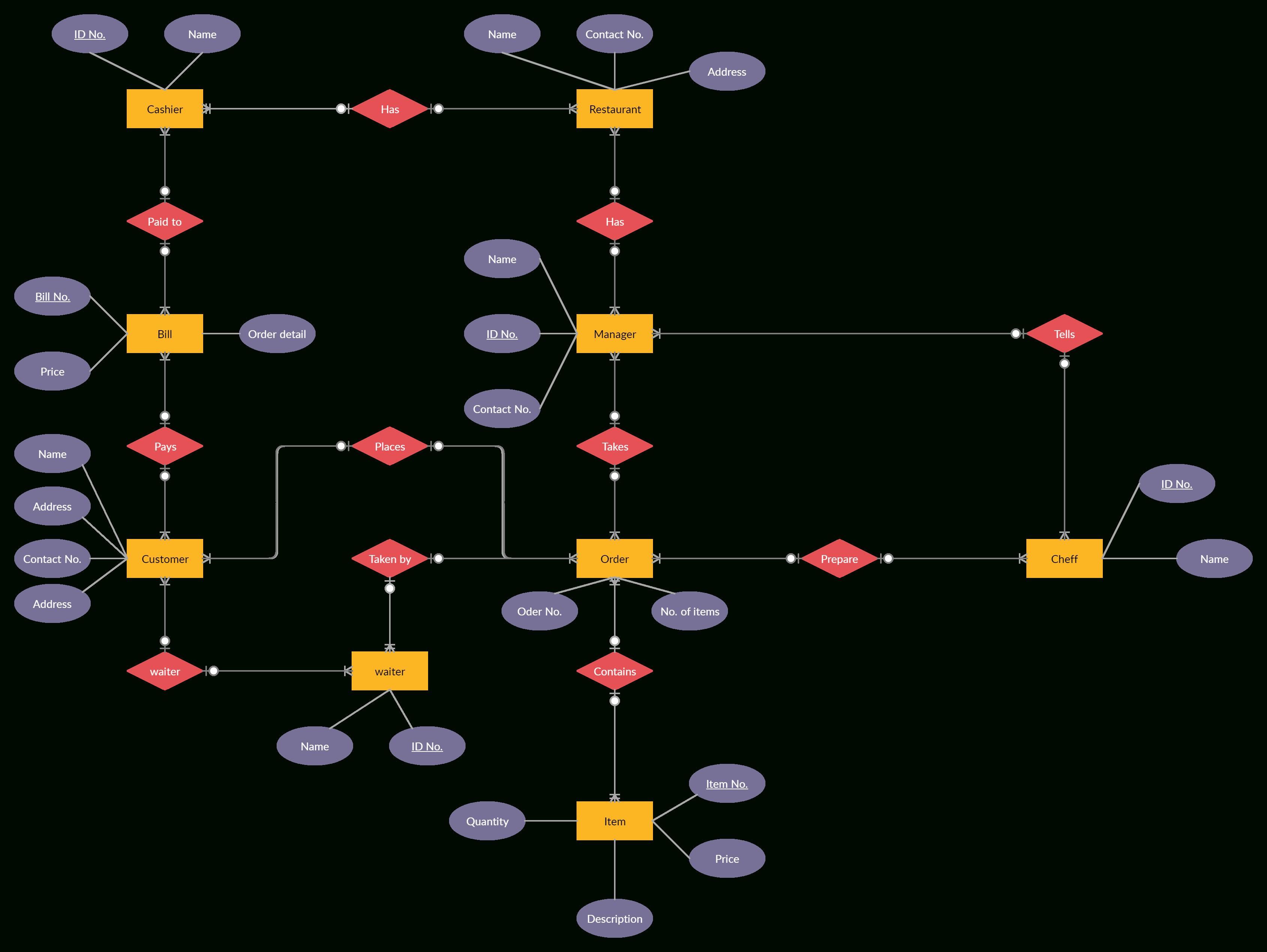 Restaurant Database Er Diagram