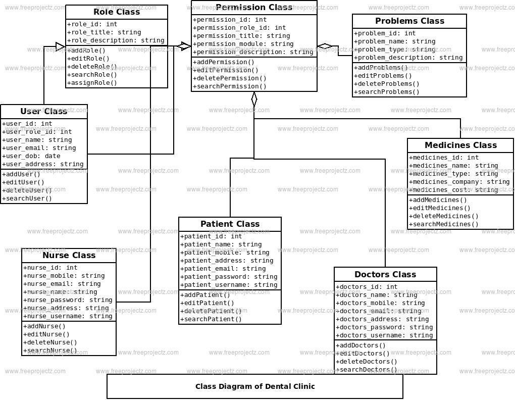 Dental Clinic Class Diagram | Freeprojectz