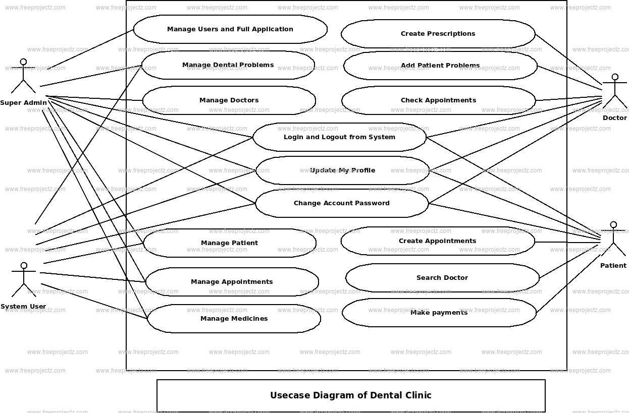 Dental Clinic Use Case Diagram | Freeprojectz