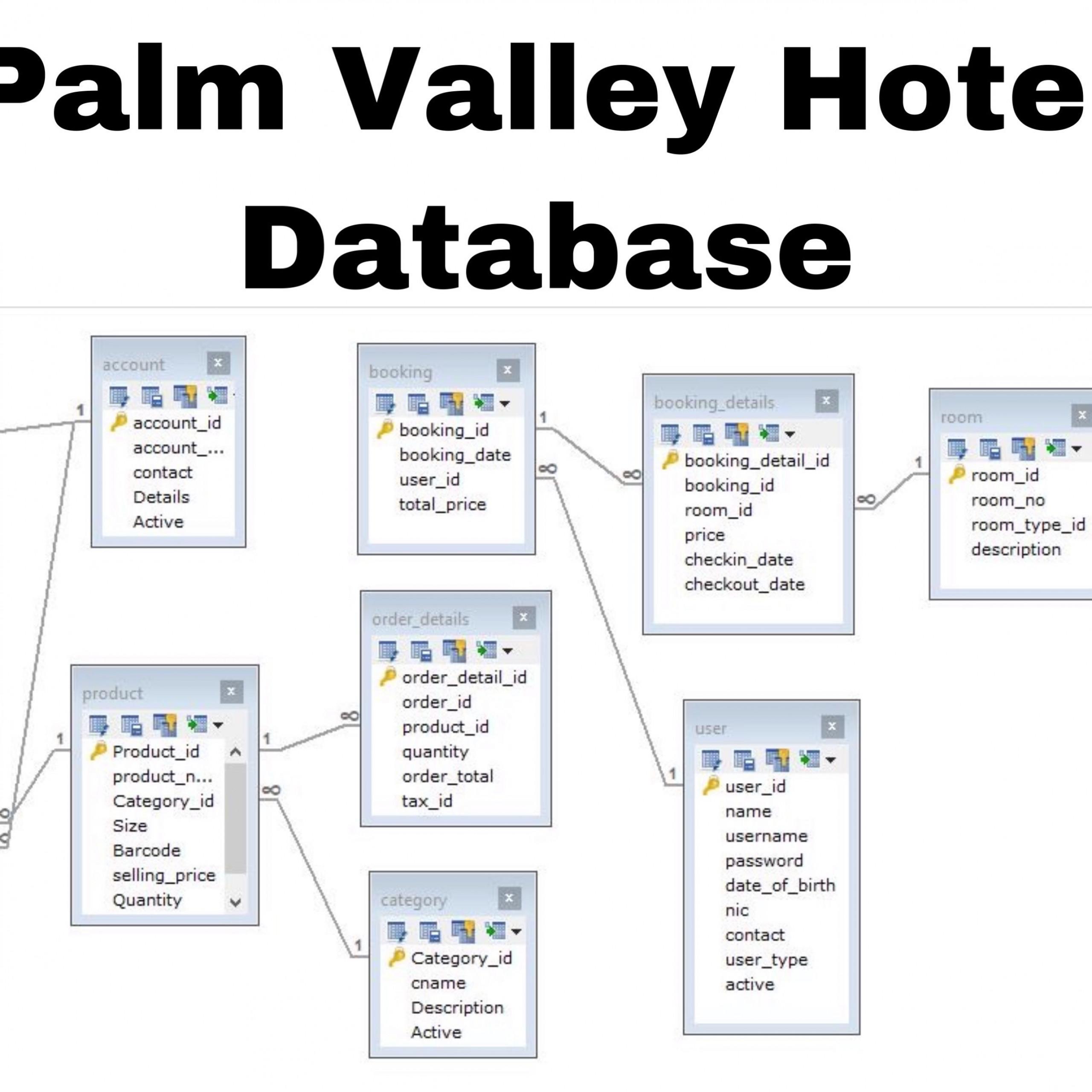 Design Er Diagram And Create Database Using Mysql
