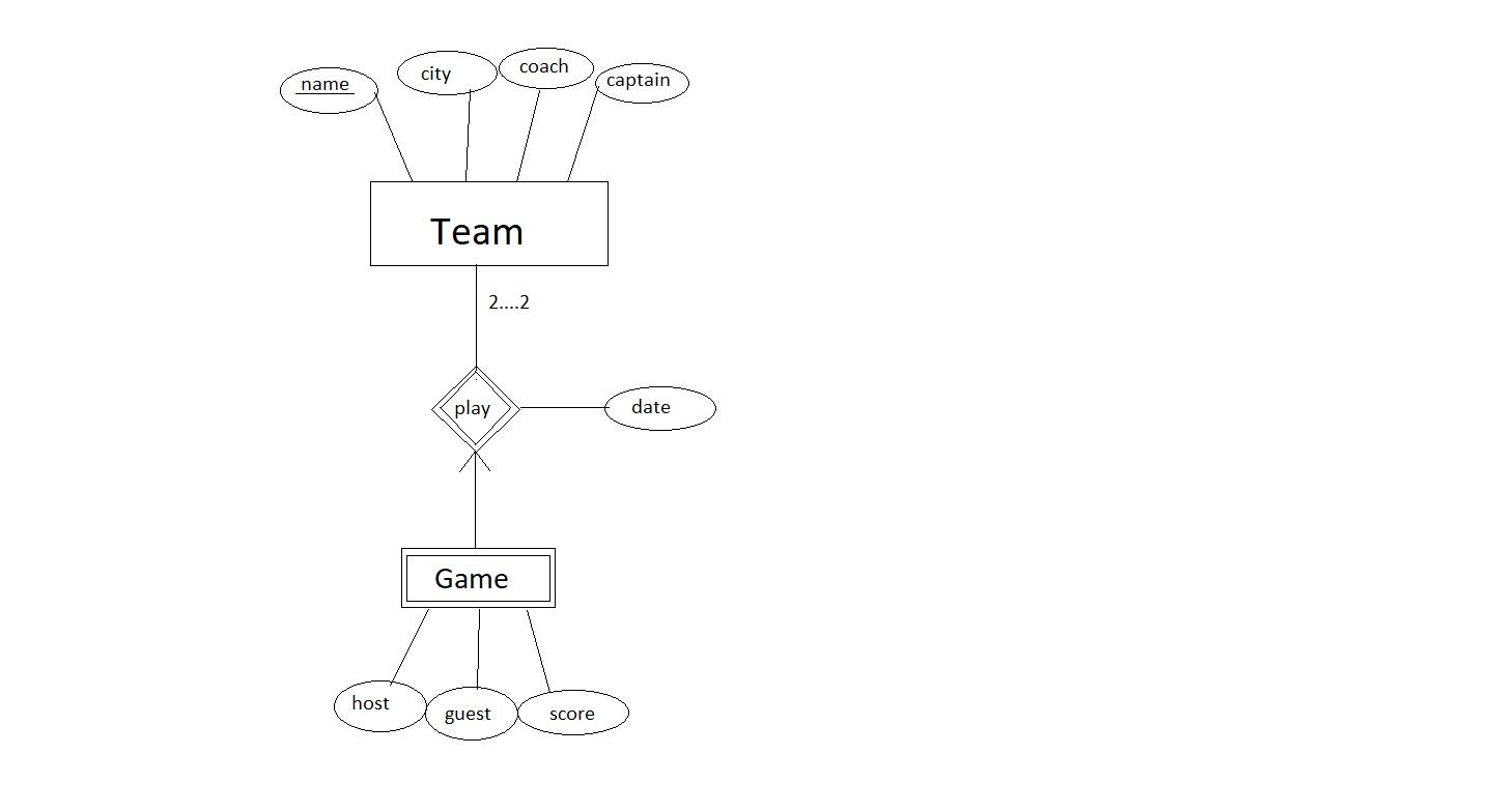 Designing An Er Diagram For Hockey League Database - Stack