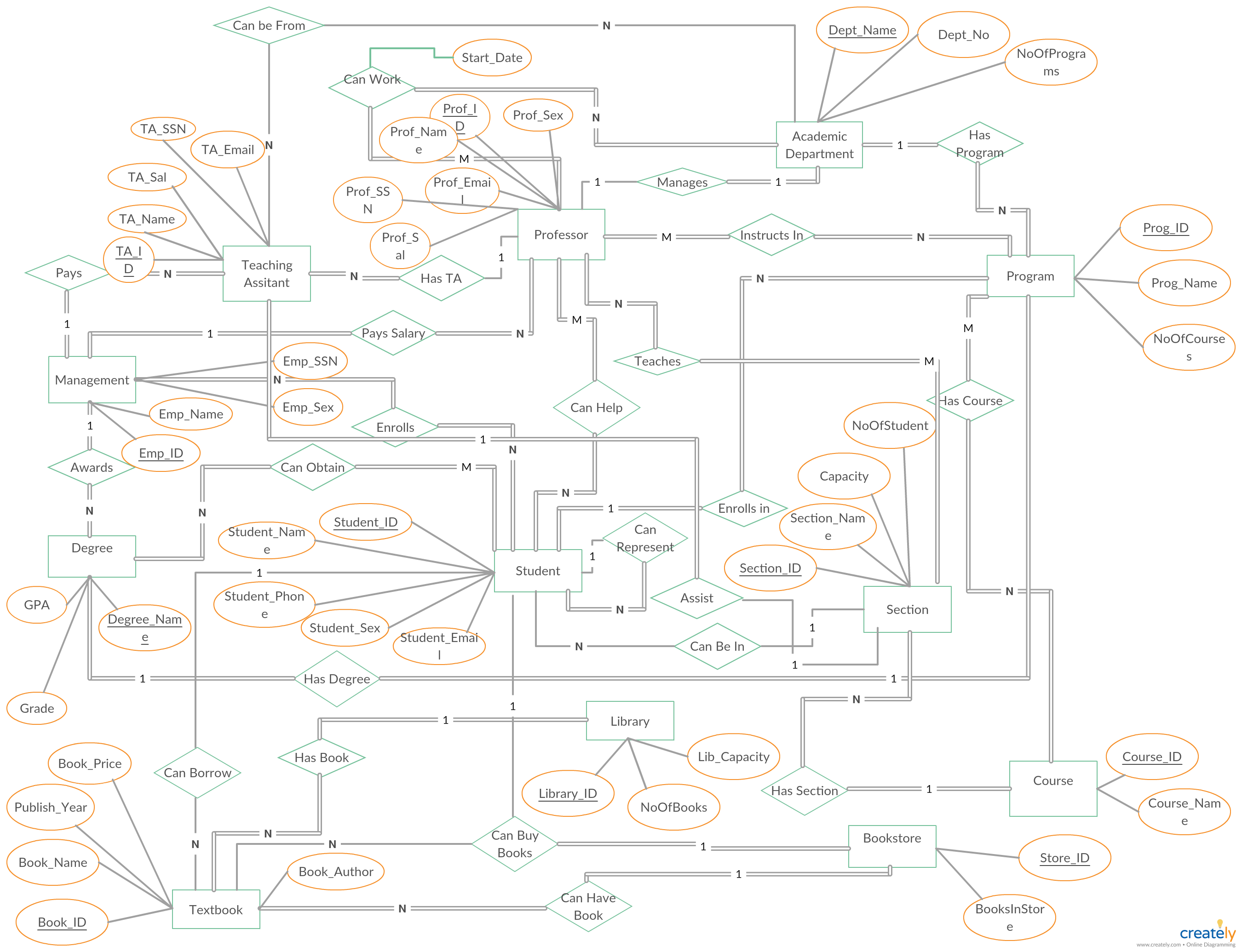 Diagram] Entity Relationship Diagram For Faculty Management