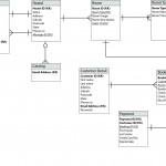 Diagram] Entity Relationship Diagram Hostel Management