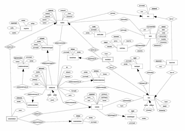 Diagram Free Er Diagram Erd Tool Full Hd Version Erd Tool
