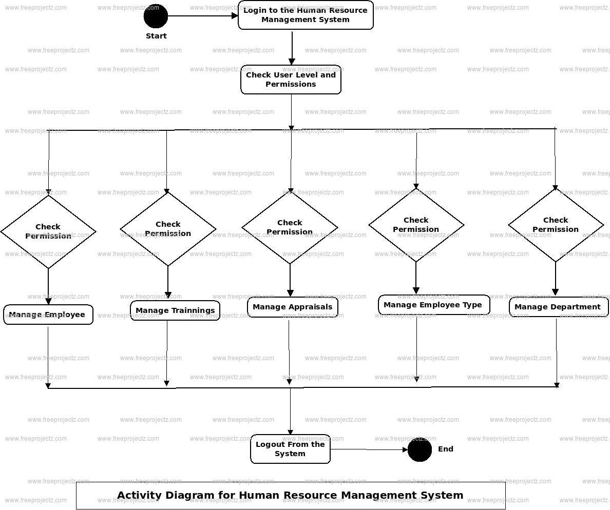 Diagram] Uml Diagram On Human Resource Management System