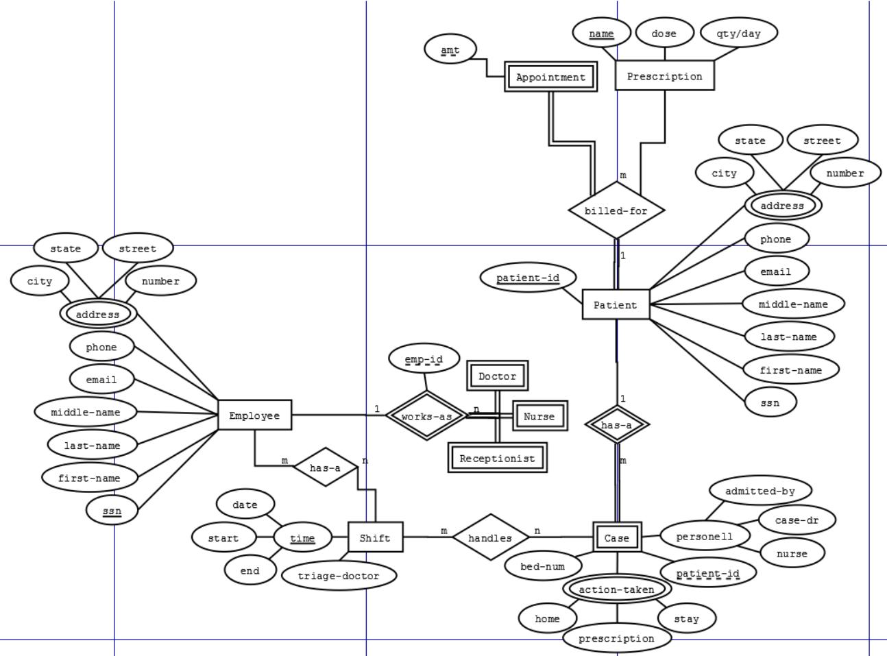 Does This Er Schema Make Sense - Stack Overflow