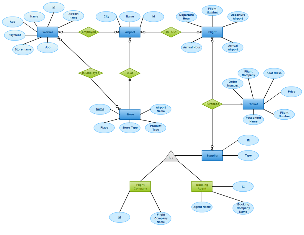 Draw An Entity Relationship Diagram For A Airport Management