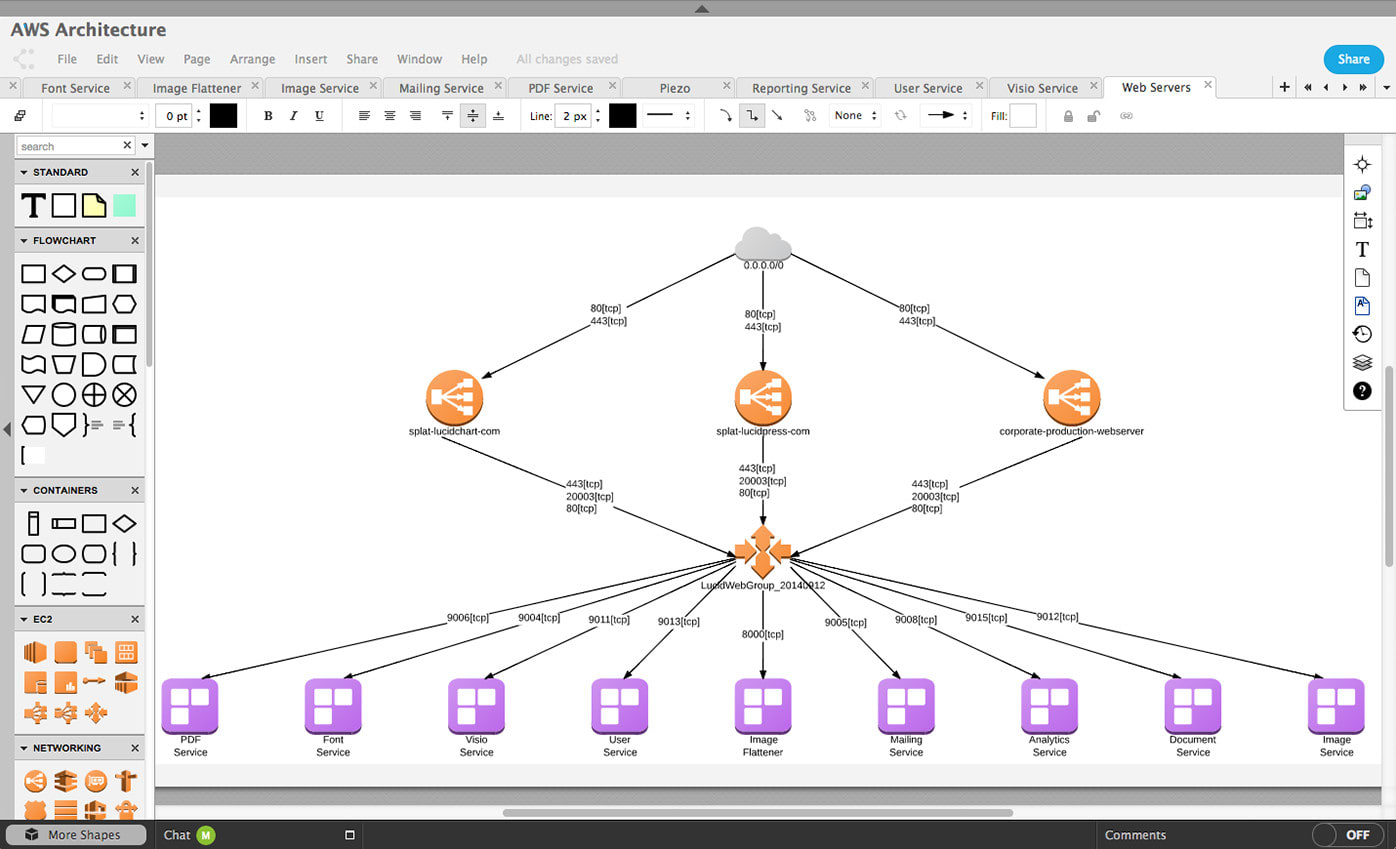 Draw Diagrams Using Visio, Lucid Charts Or Any Other Tool