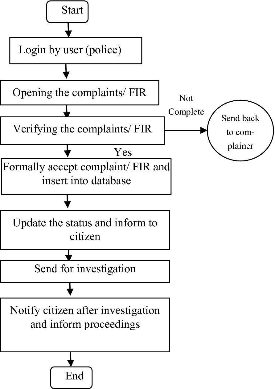 E-Crime Management System For Future Smart City | Springerlink