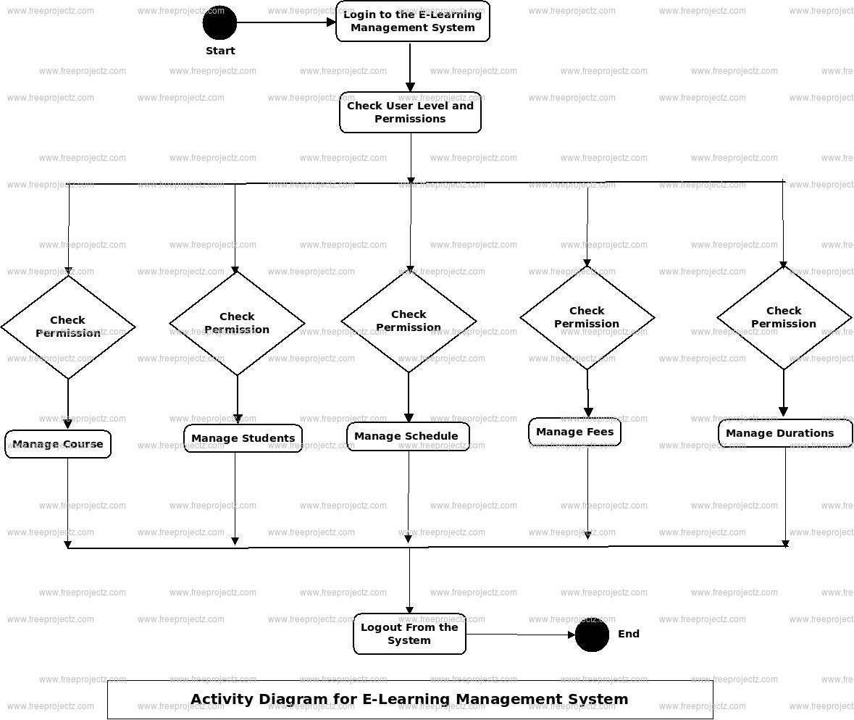 E-Learning Management System Uml Diagram | Freeprojectz