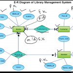 E R Diagram For Library Management System, Computer Science Lecture |  Sabaq.pk |