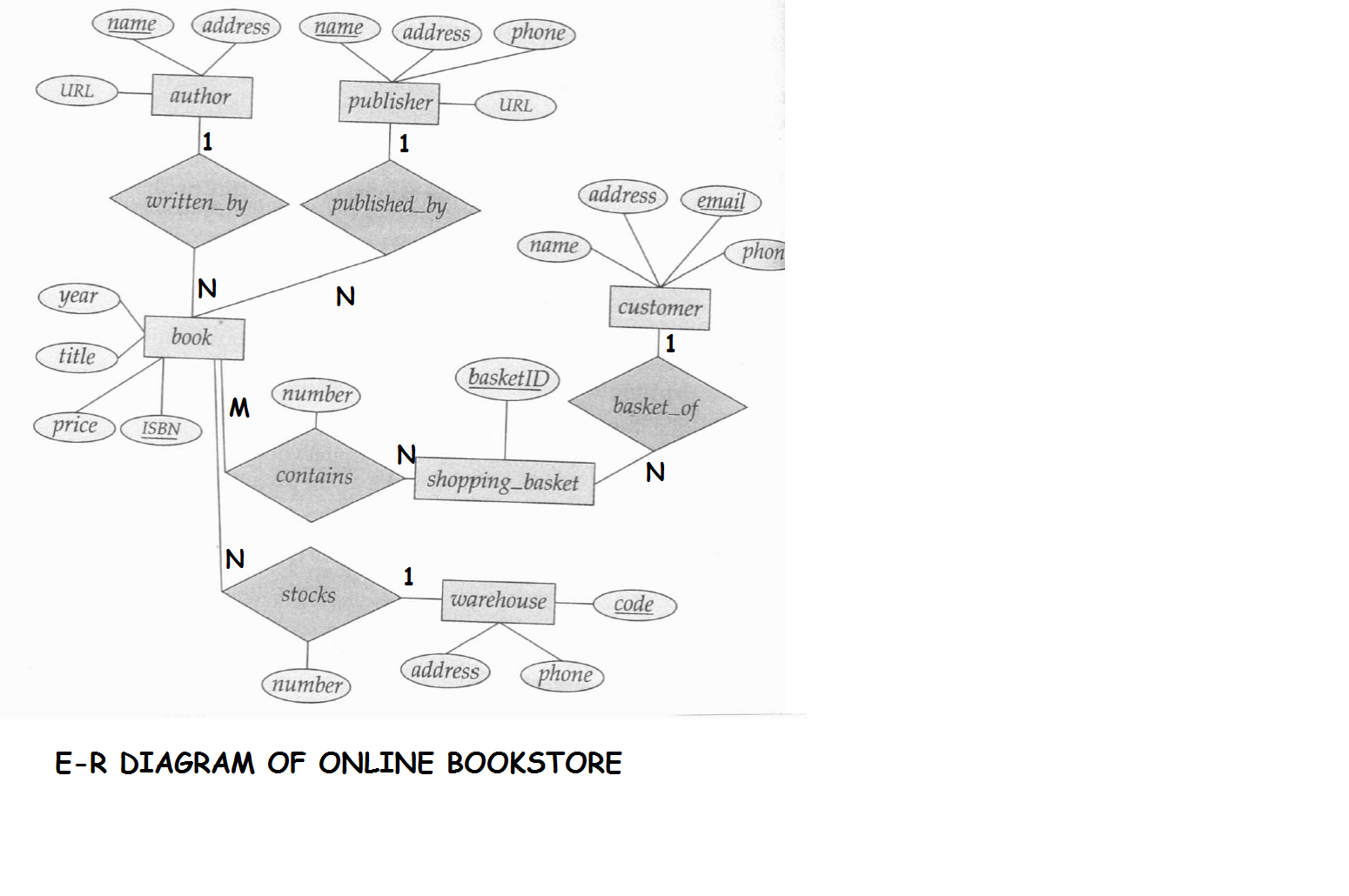 E-R Diagram For Online Bookstore(Roll N0-3,s5 Cs2) | Lbs