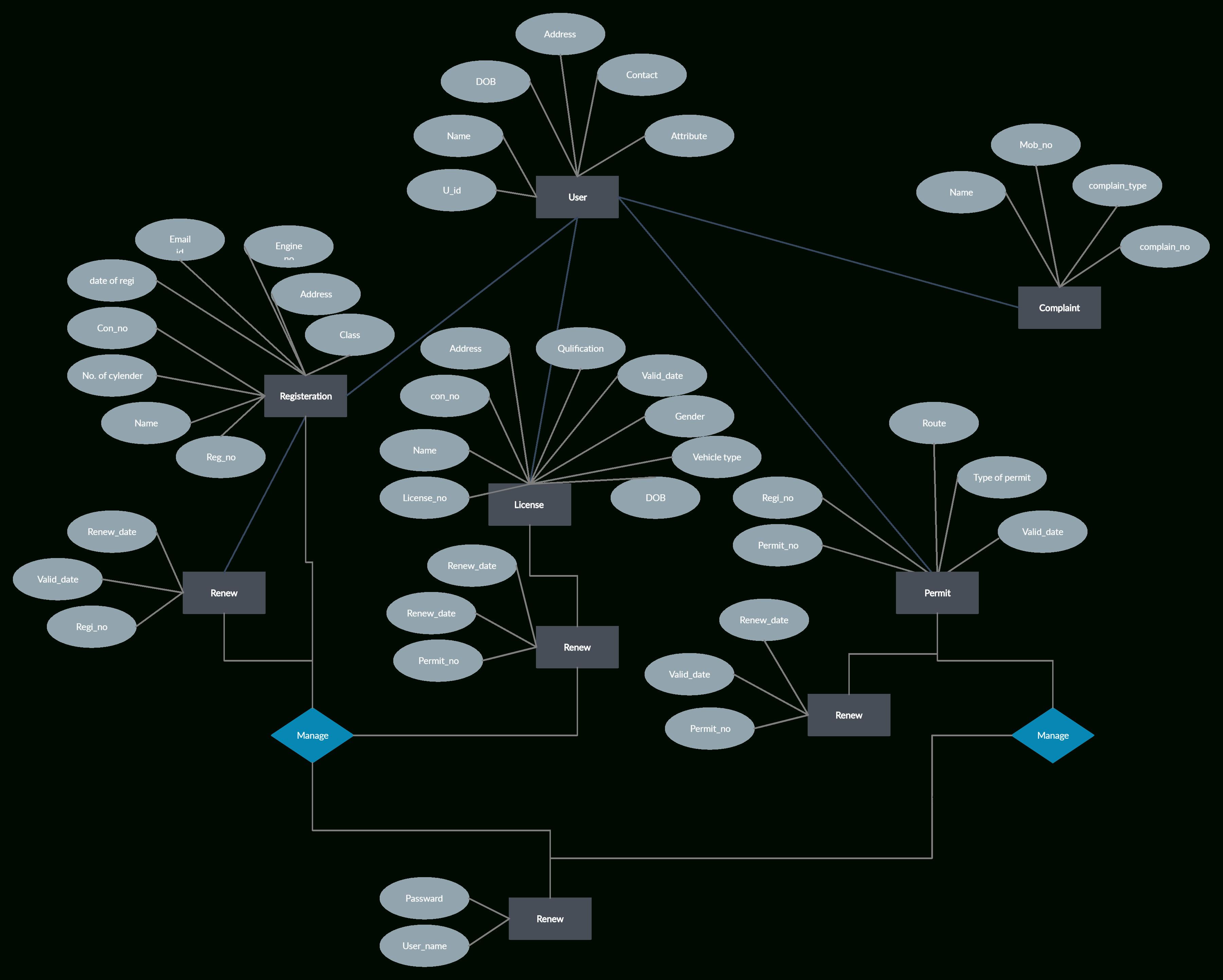 E-R Diagram For Transport System   Relationship Diagram