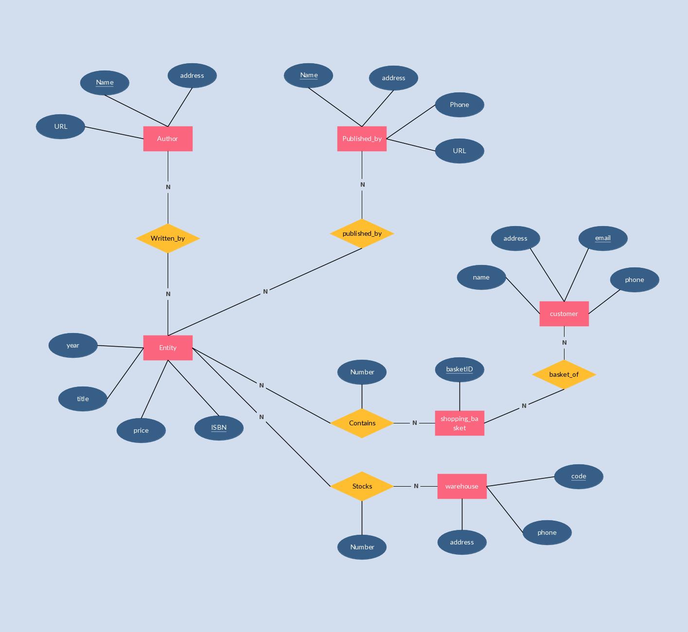 E-R Diagram Which Models An Online Bookstore. #erd