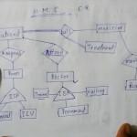 E   R Model Hospital Management System Lec 5
