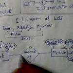 E   R Model Library Management System Dbms Lec   4