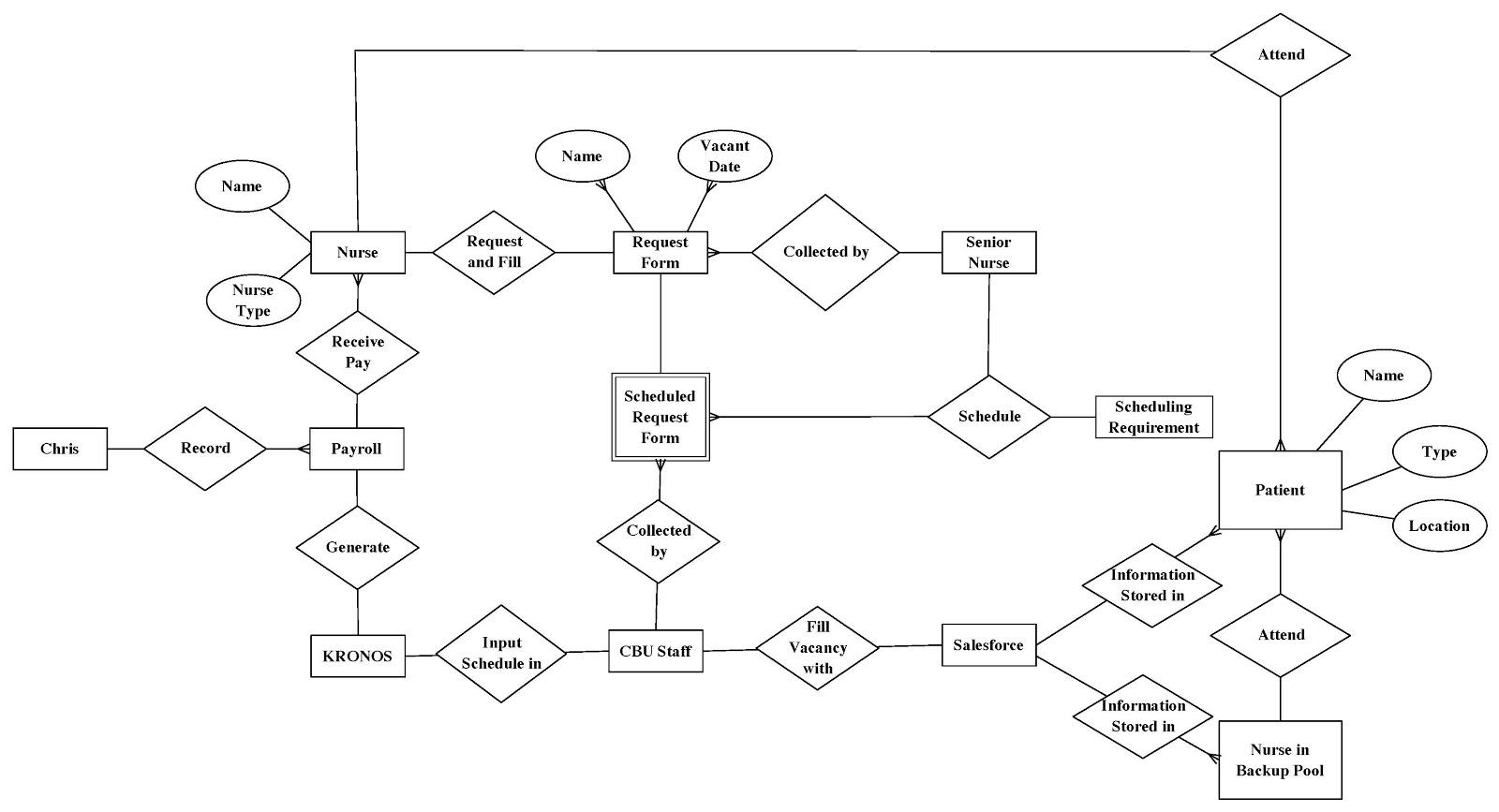 Employee Payroll: Employee Payroll System Er Diagram