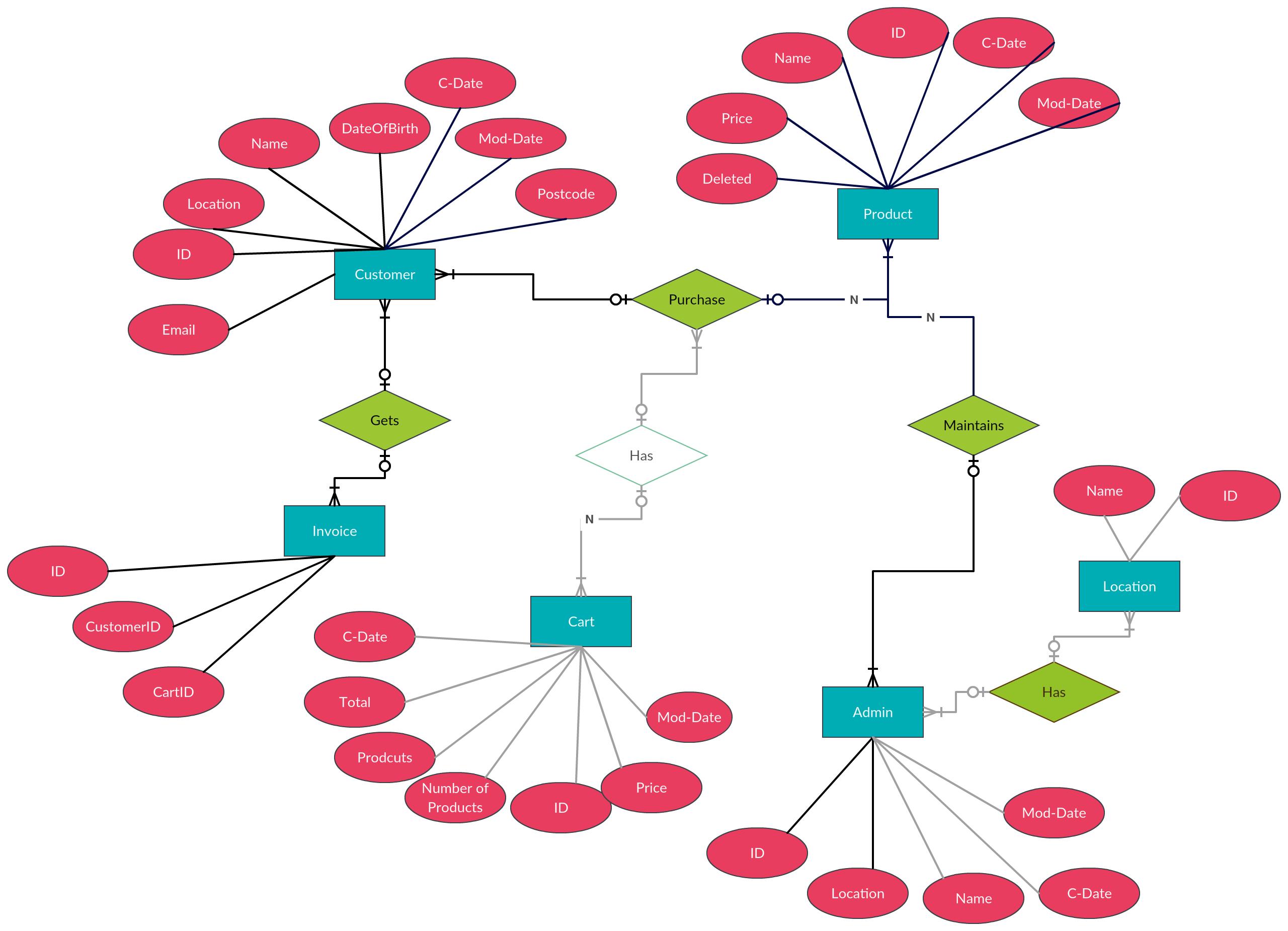 Entity Relationship Diagram (Er Diagram) Of Mobile Shopping