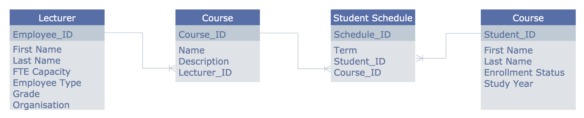 Entity Relationship Diagram (Erd) Solution | Conceptdraw