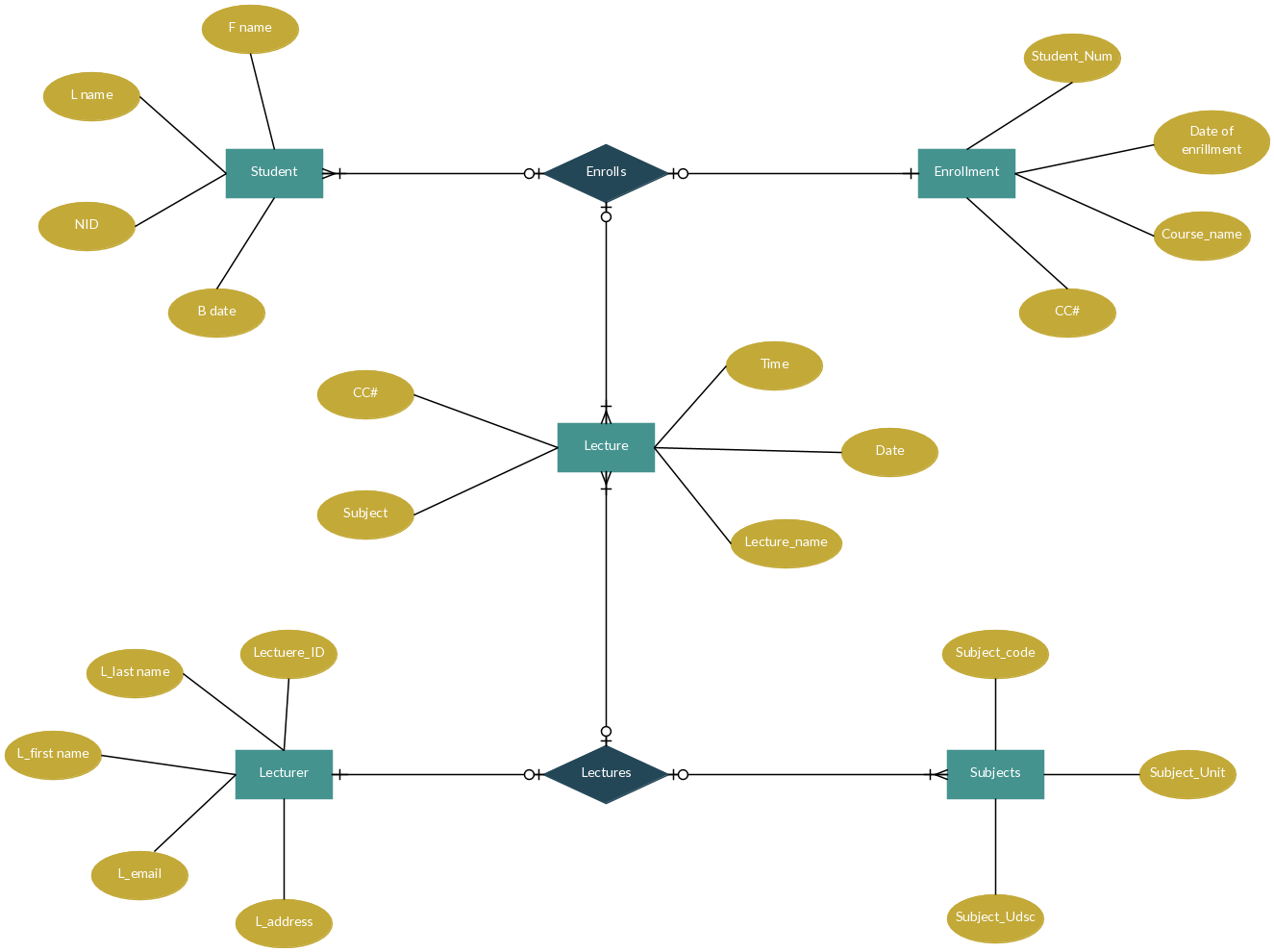 Entity Relationship Diagram For Collage Enrollment System