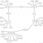 Entity Relationship Diagram Of An Auction. Involves All The