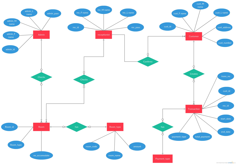 Entity Relationship Diagram Of Hotel Reservation System
