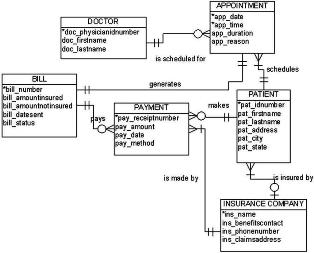 Entity Relationship Diagram Pharmacy Management System