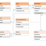 Entity Relationship Diagrams (Erds) – Lucidchart