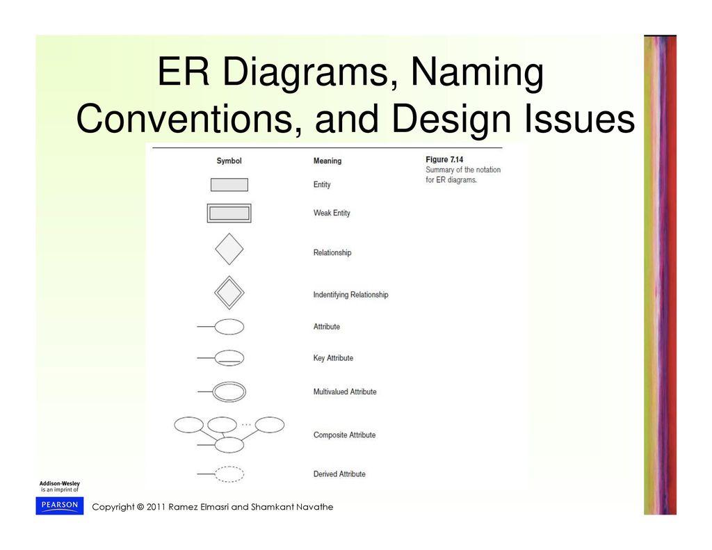 Er Diagram Naming Conventions