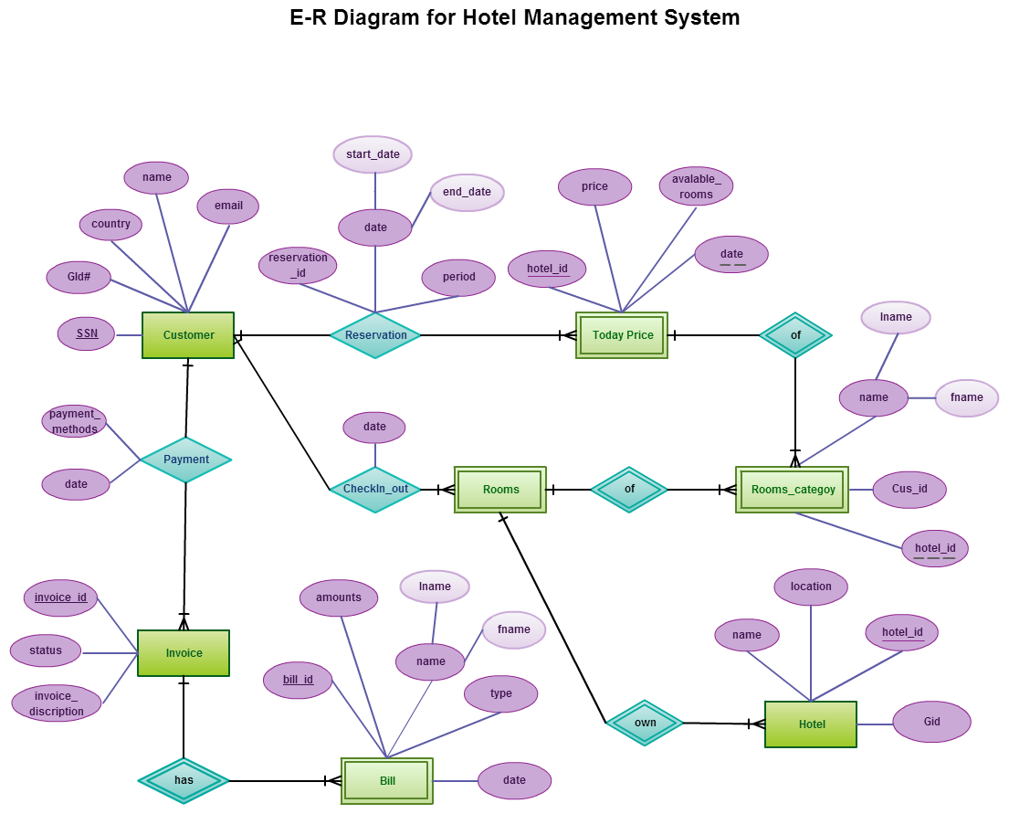 Entity Relationship In A Hotel Management System | Hotel