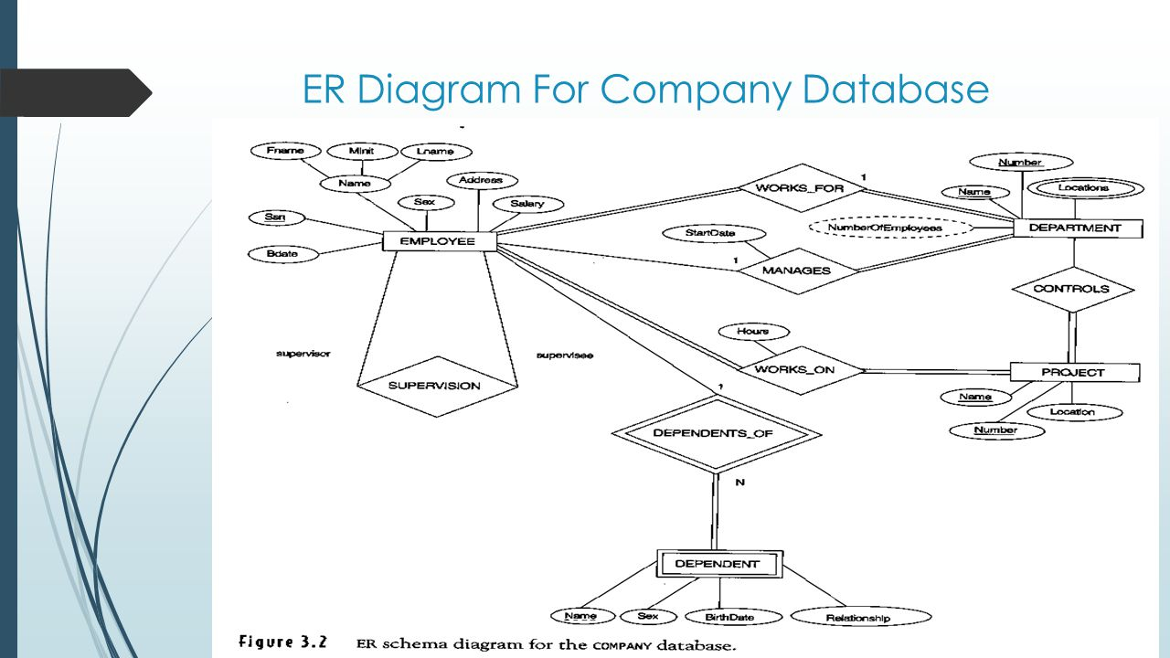 Entity/relationship Modelling - Ppt Download