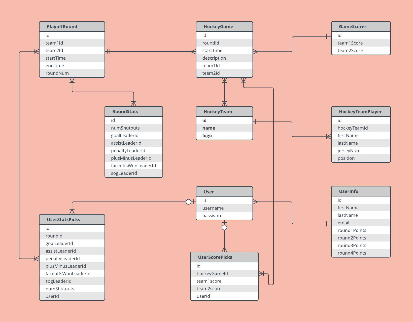 Er Diagram Examples And Templates | Lucidchart