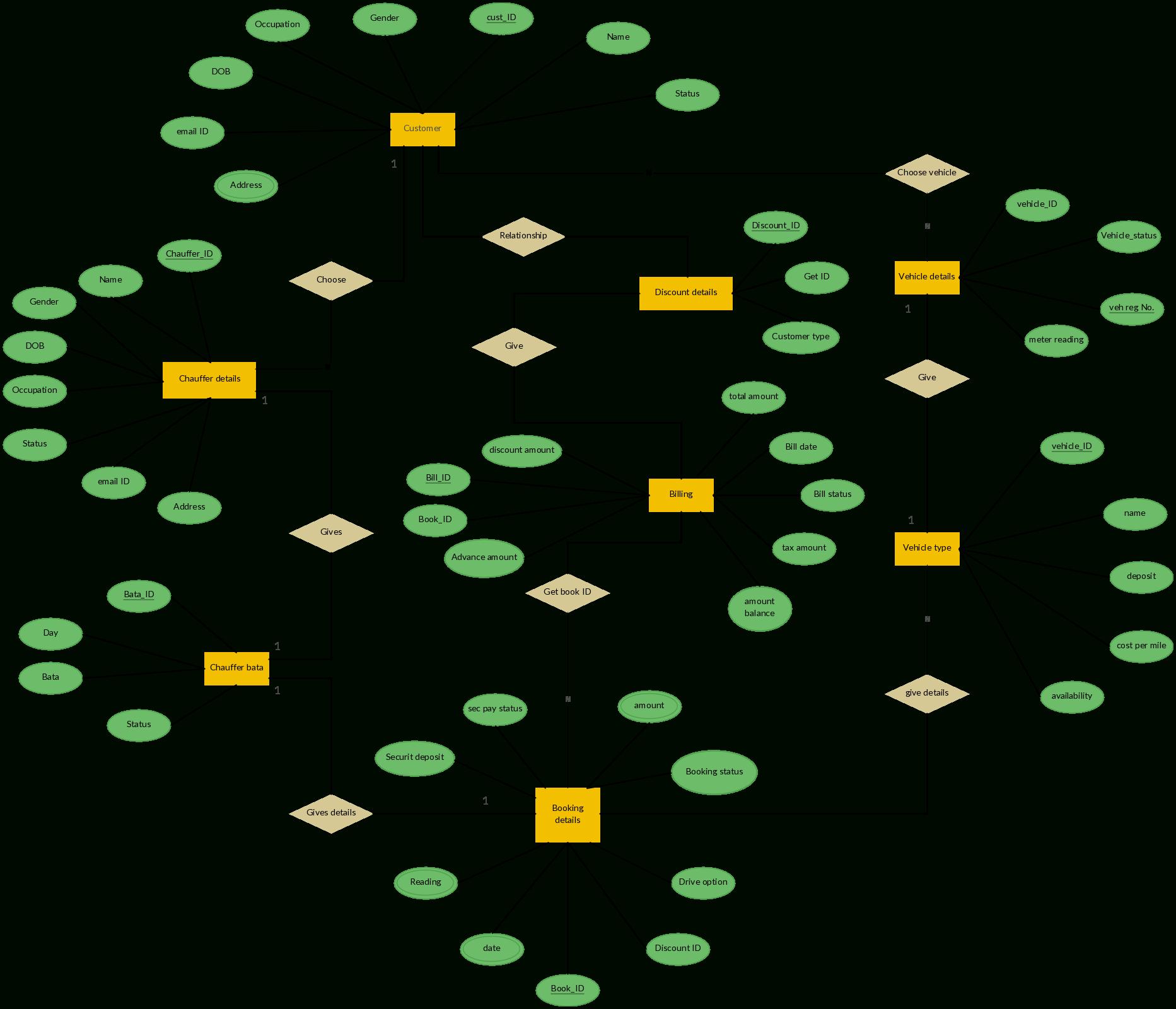 Er Diagram For Car Rental System | Relationship Diagram, Web
