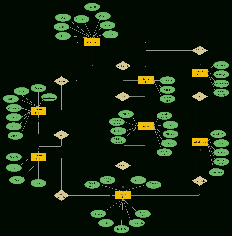 Er Diagram For Car Rental System | Relationship Diagram