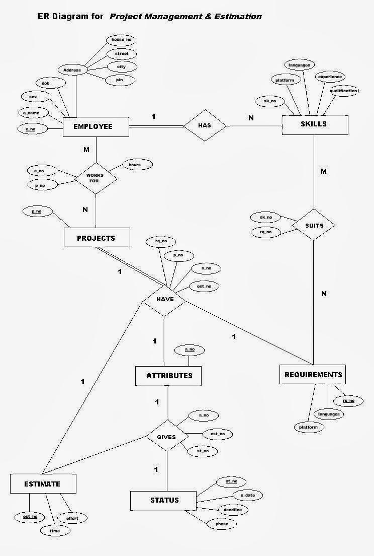 Er Diagram For College Database Management System Full Hd