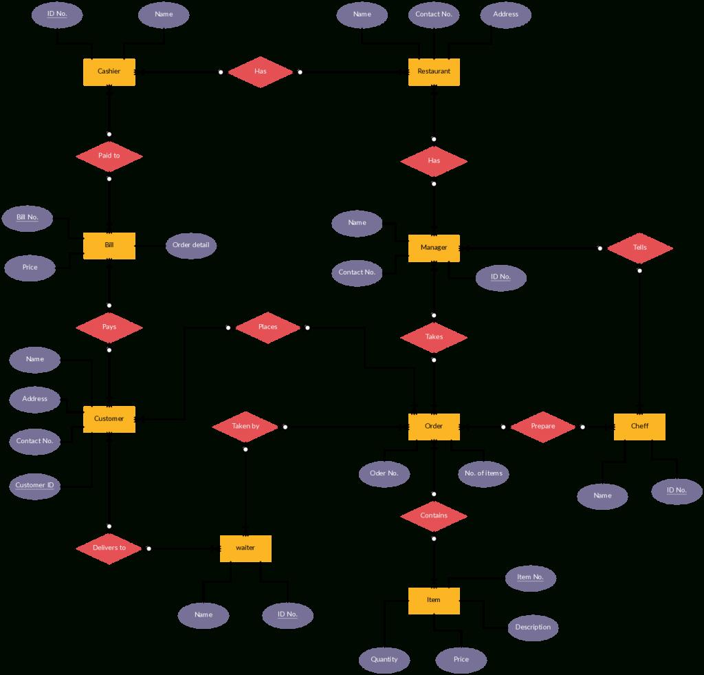 Er Diagram For College Management System Pdf - Heavenlythat