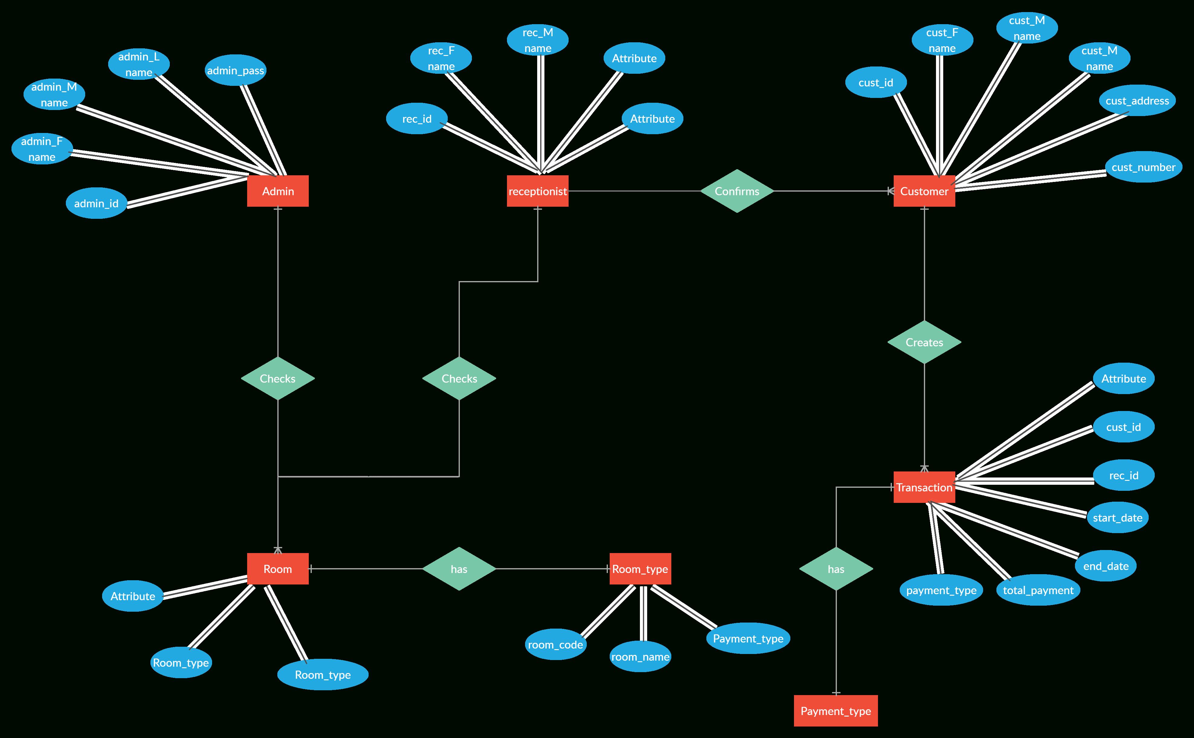 Er Diagram For Hotel Reservation System   Relationship