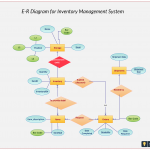 Er Diagram For Inventory Management System. Use This Er