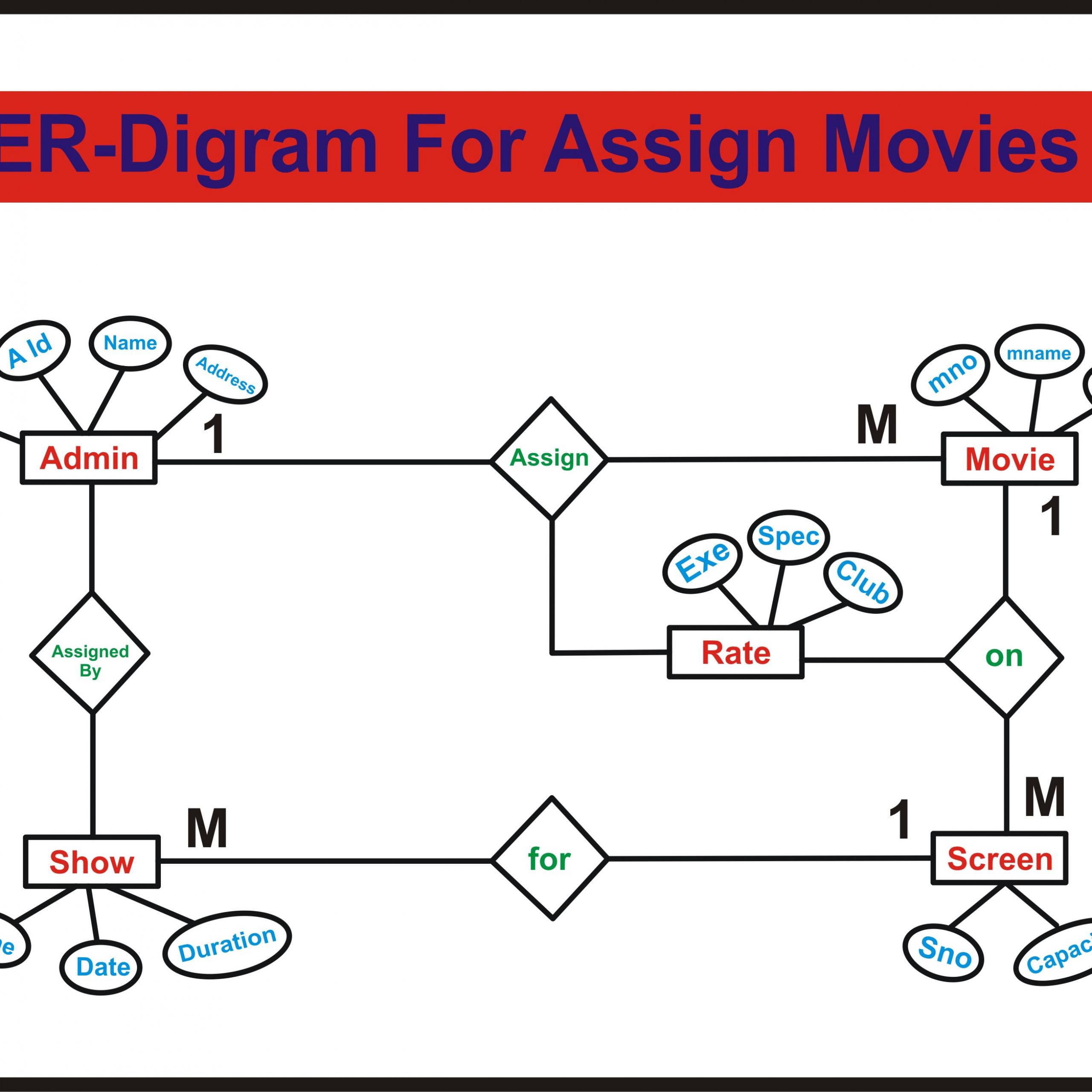 Er-Diagram For Movie Ticket Booking System | Deshmukhaslam