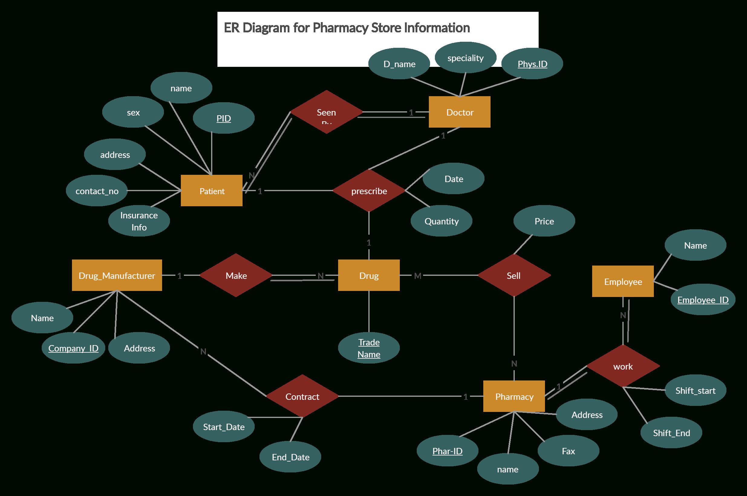 Er Diagram For Pharmacy | Relationship Diagram, Diagram