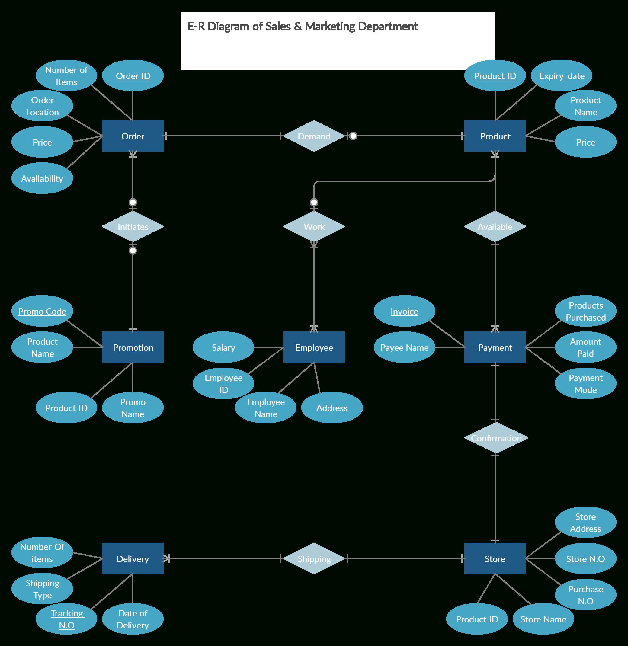 Er Diagram For Sales & Marketing   Relationship Diagram