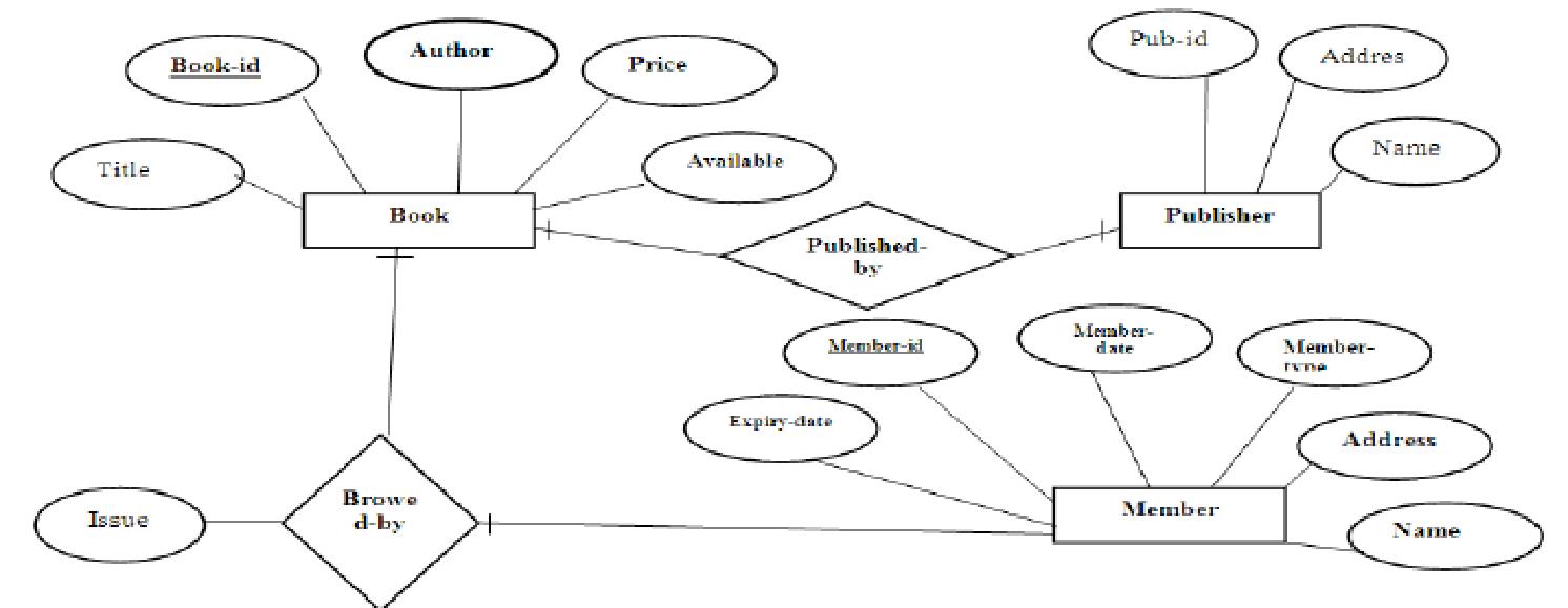 Er Diagram Library Management System - Docsity