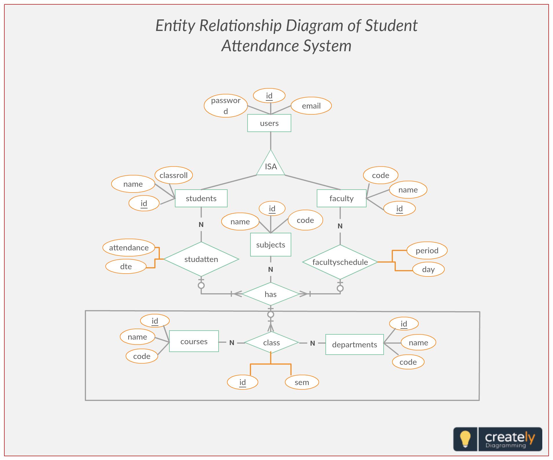 Er Diagram Student Attendance Management System. Entity