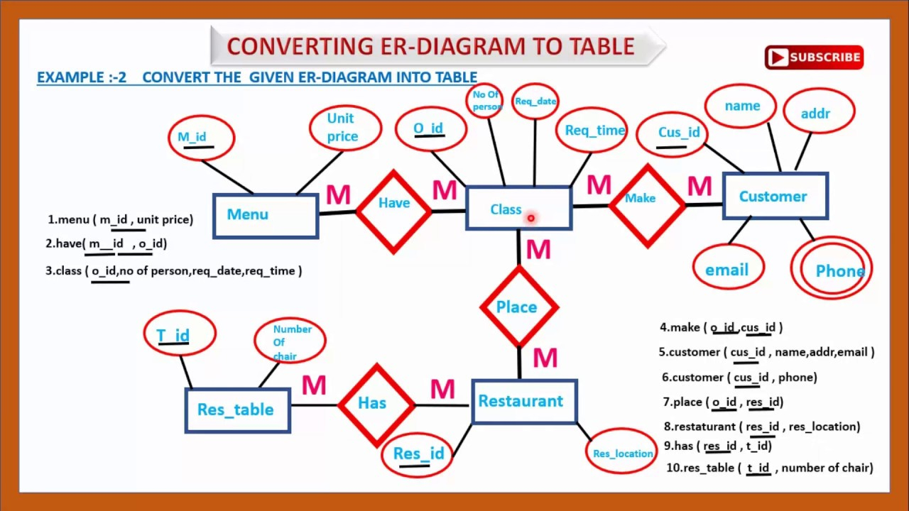 Er Diagram To Table | Convert Er To Table Example|Convert Er Diagram To  Relational Table |Er Diagram
