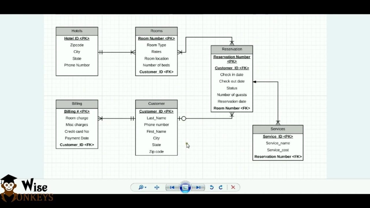 Er Diagram Using Starm Uml | Bscit Practicals