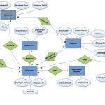 Er Diagram,dfd's,cspec,pspec Of A Software | Theintrendz