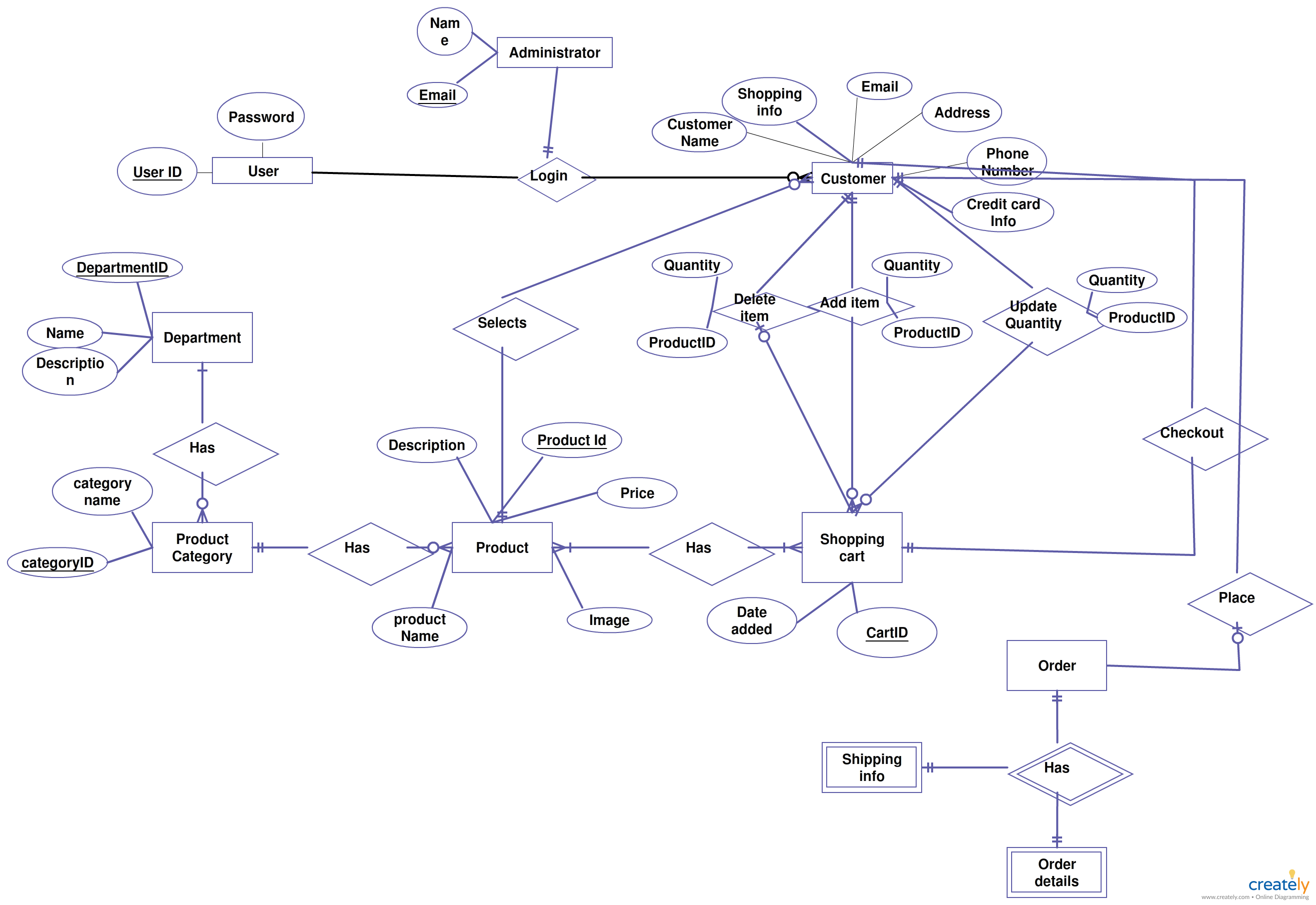 Er Diagrams Help Us To Visualize How Data Is Connected In A